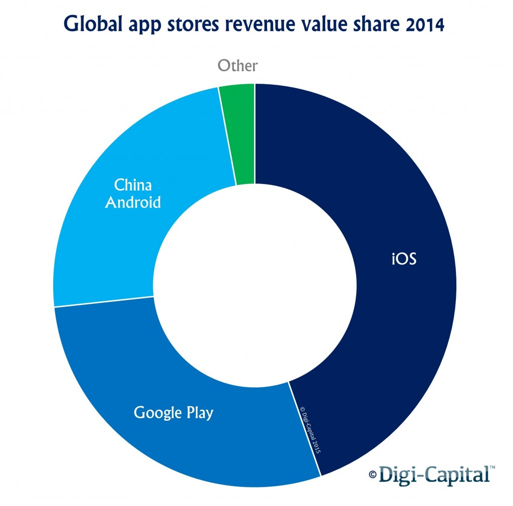 Global App Store Revenue Value Share for 2014